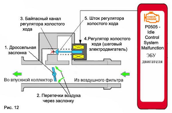 Фото №9 - ВАЗ 2110 датчик холостого хода принцип работы