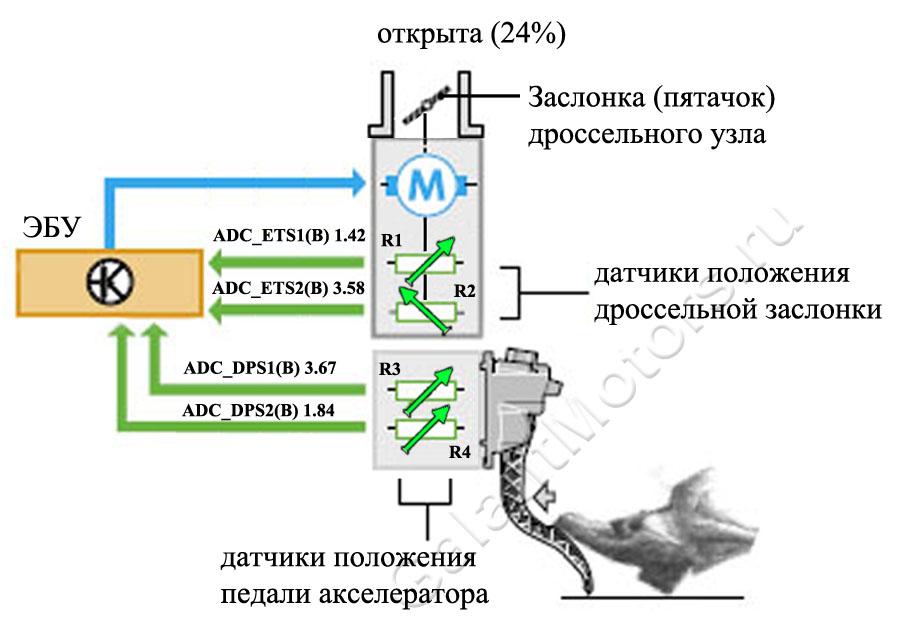 Схема электронной педали акселератора